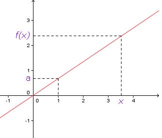 image de f graphique